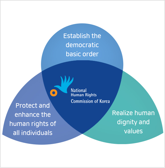 National Human Rights Commission of Korea - Establish the democratic basic order, Protect and enhance the human rights of all individuals, Realize human dignity and values